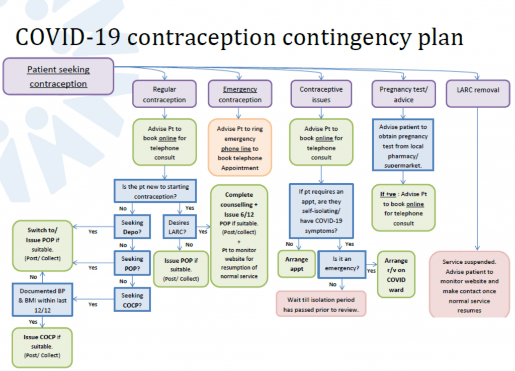 Contraception contingency plan - FSRH
